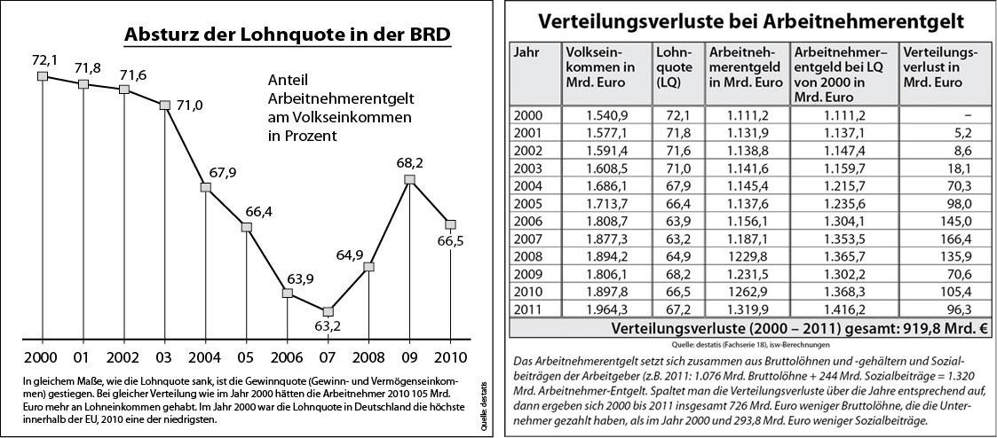 Lohnquote in der BRD & Verteilungsverluste bei Arbeitnehmerentgelt