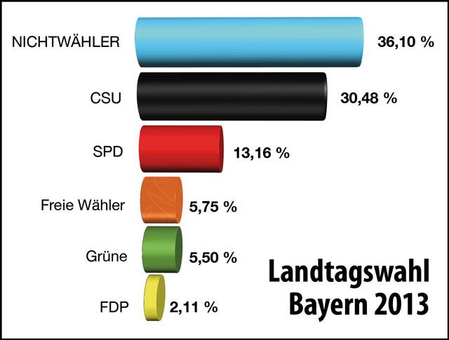 2013_10_Landtagswahl_Bayern_2013