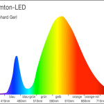 Diagramm: Spektrum Warmton-LED