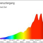 Diagramm: Spektrum Sonnenuntergang