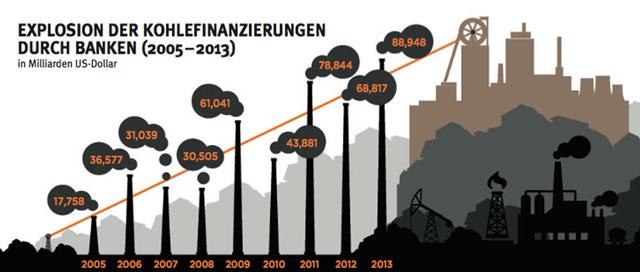 Zur Klima-Rettung müssen vor allem auch Banken und Investoren beitragen. (Grafik: Urgewald)