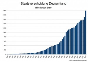 Tabelle Staatsverschuldung Deutschland