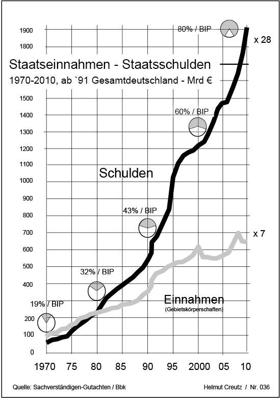 Staatseinnahmen Staatsschulden Tabelle