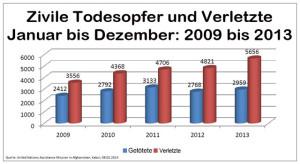 Statistik Todesopfer und Verletzte Januar bis Dezember 2009 bis 2013