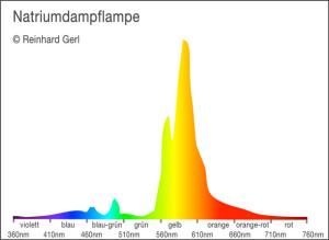 Diagramm: Spektrum Natriumdampflampe