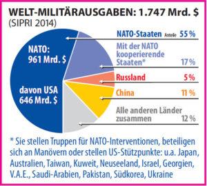 Grafik Statistik Militärausgaben